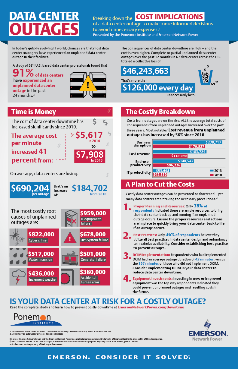 Ponemon-infographic-cost-of-downtime-R11-13-final