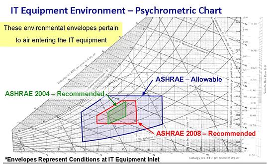 psychometric chart