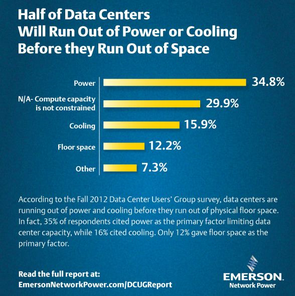 data center users group