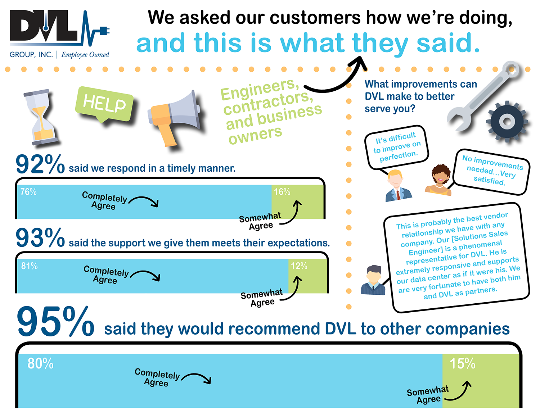 DVL Customer Survey Results2.png