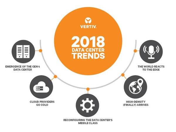 2018 Data Center Trends