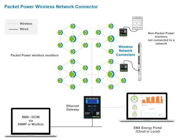 packet wireless
