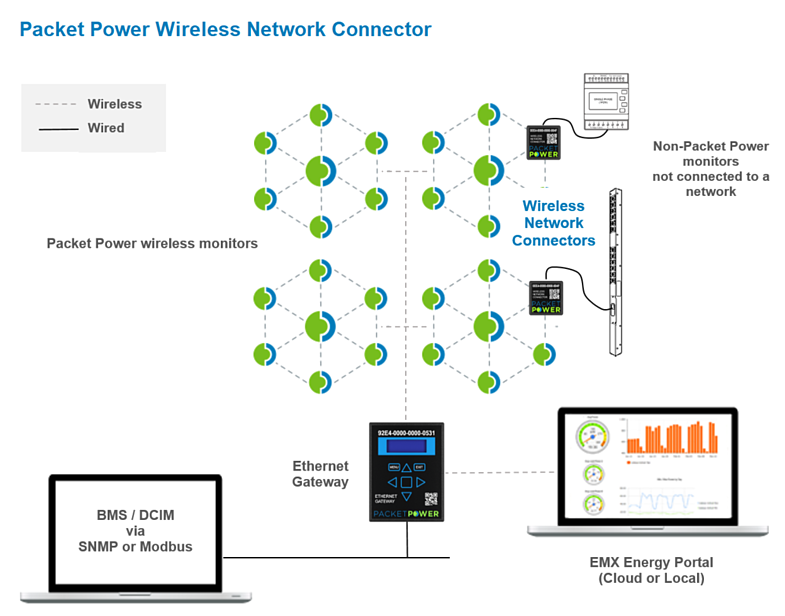 packet power wireless monitoring